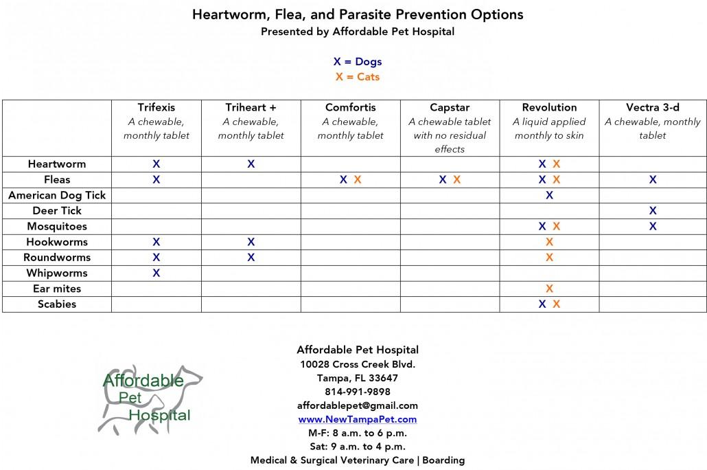 Microsoft Word - hw_flea_tick_prevention_chart_affordable_pet_ho